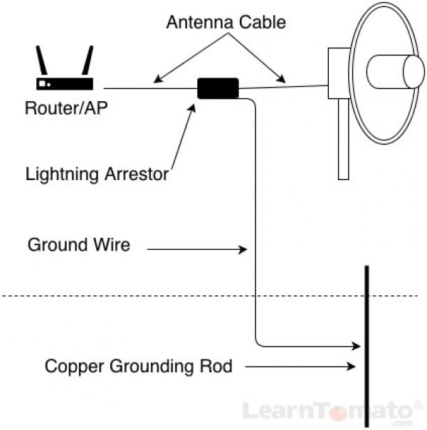 How To Increase WiFi Range With The Right WiFi Antenna